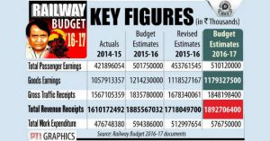 indian-railway-budget